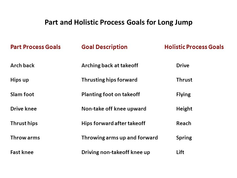 Part and Holistic Process Goals for Long Jump Part Process GoalsGoal DescriptionHolistic Process Goals Arch backArching back at takeoffDrive Hips upThrusting hips forwardThrust Slam footPlanting foot on takeoffFlying Drive kneeNon-take off knee upwardHeight Thrust hipsHips forward after takeoffReach Throw armsThrowing arms up and forwardSpring Fast kneeDriving non-takeoff knee upLift