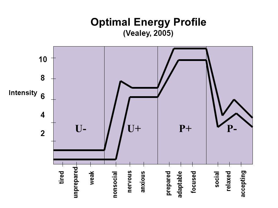 10 8 6 4 2 U- U+ P+ P- tired unprepared weaknonsocial nervous anxiouspreparedadaptablefocusedsocialrelaxed accepting Intensity Optimal Energy Profile (Vealey, 2005)