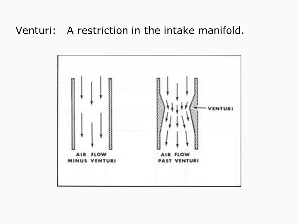 Venturi: A restriction in the intake manifold.