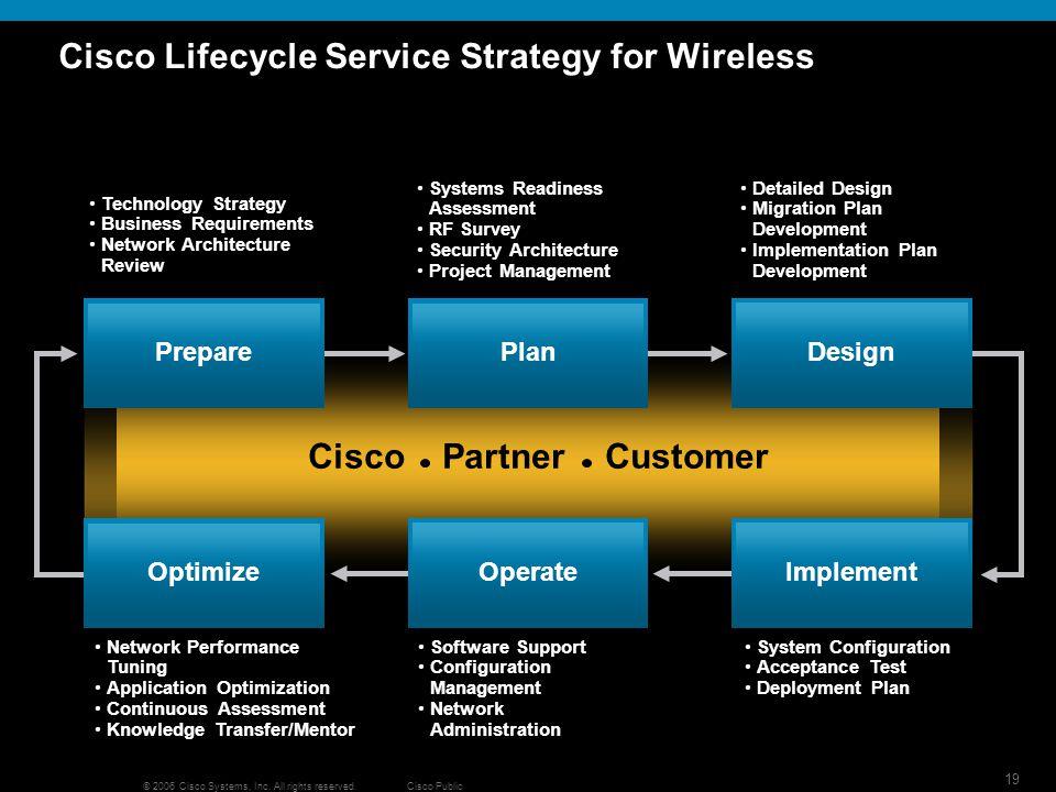 20 © 2006 Cisco Systems, Inc.