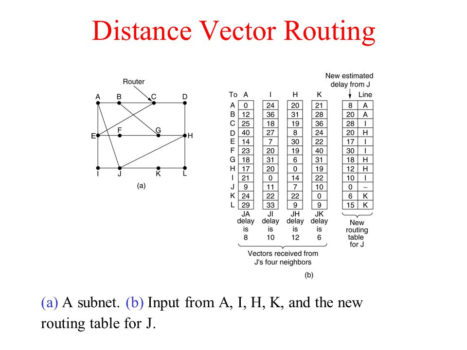 Distance Vector Routing (a) A subnet. (b) Input from A, I, H, K, and the new routing table for J.