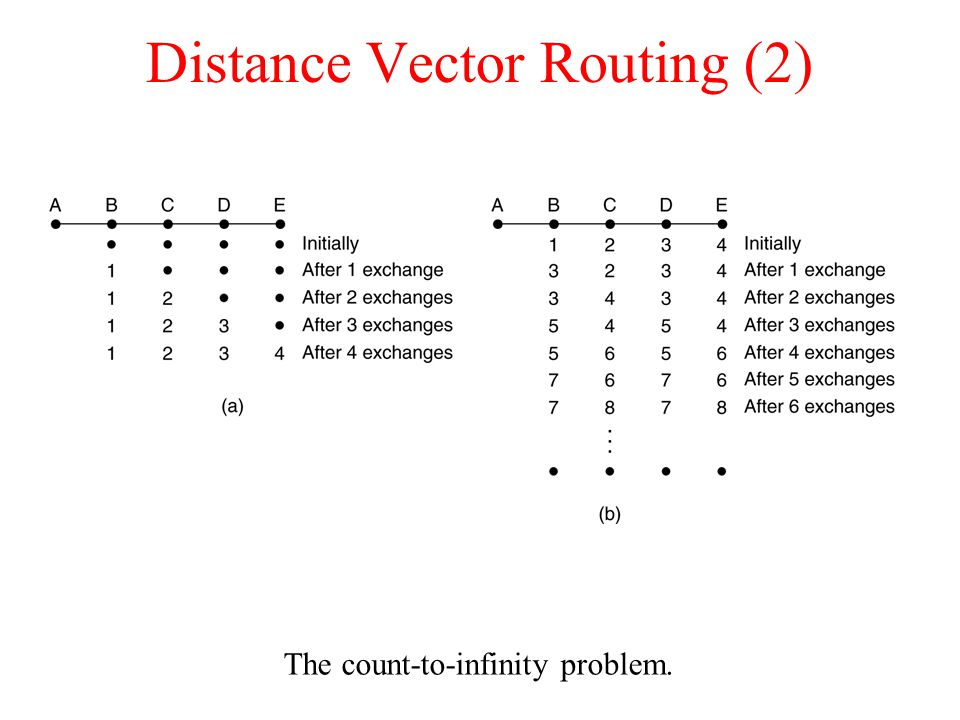 Distance Vector Routing (2)‏ The count-to-infinity problem.