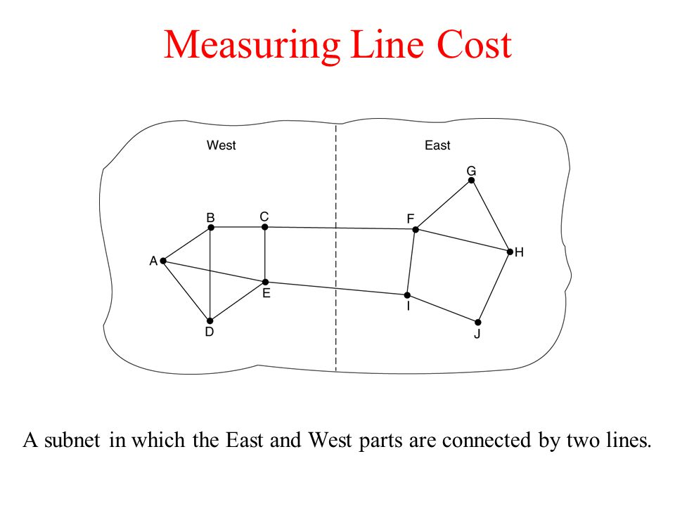 Measuring Line Cost A subnet in which the East and West parts are connected by two lines.