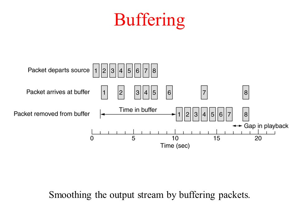 Buffering Smoothing the output stream by buffering packets.
