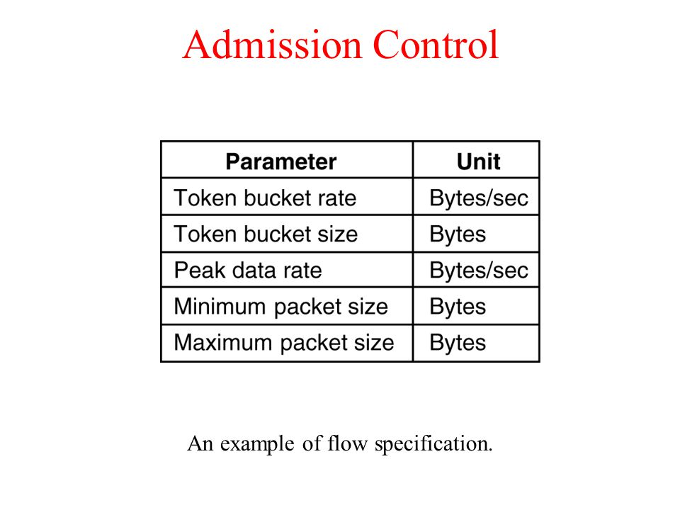 Admission Control An example of flow specification. 5-34