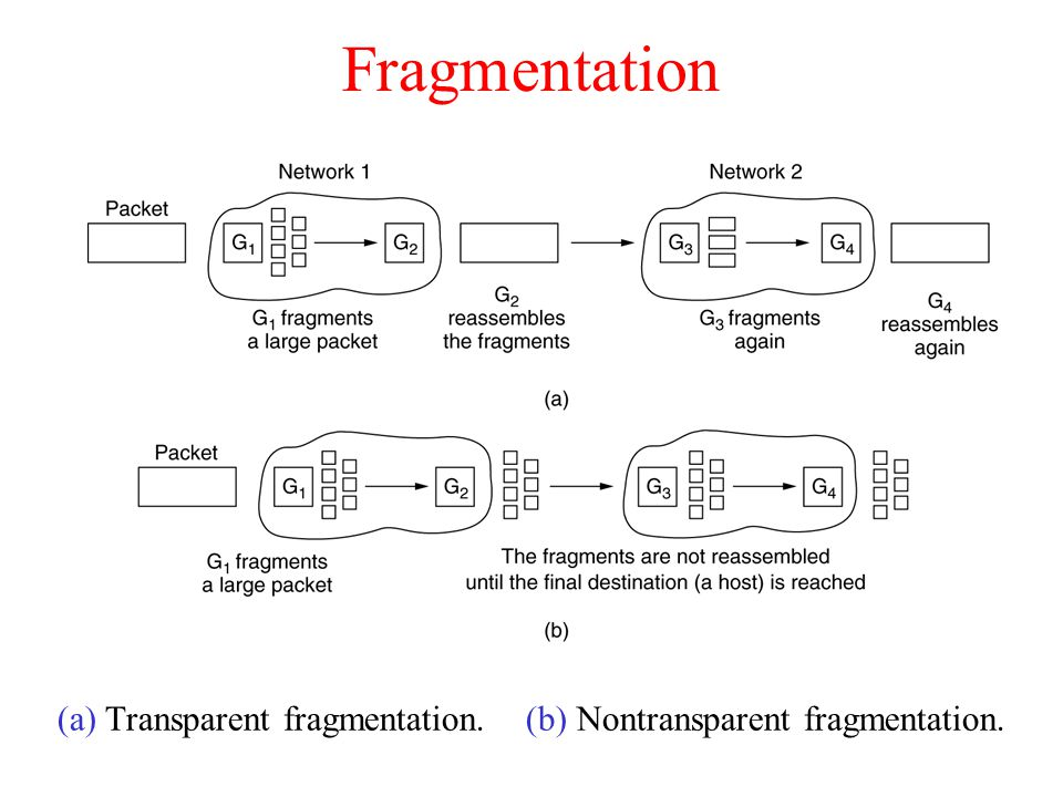 Fragmentation (a) Transparent fragmentation. (b) Nontransparent fragmentation.