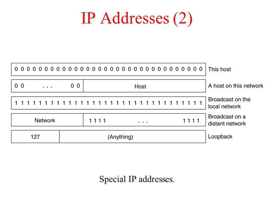 IP Addresses (2)‏ Special IP addresses.