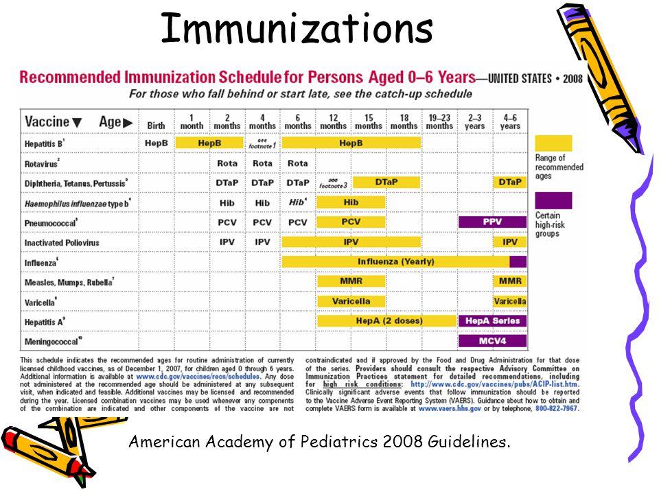 Immunizations American Academy of Pediatrics 2008 Guidelines.