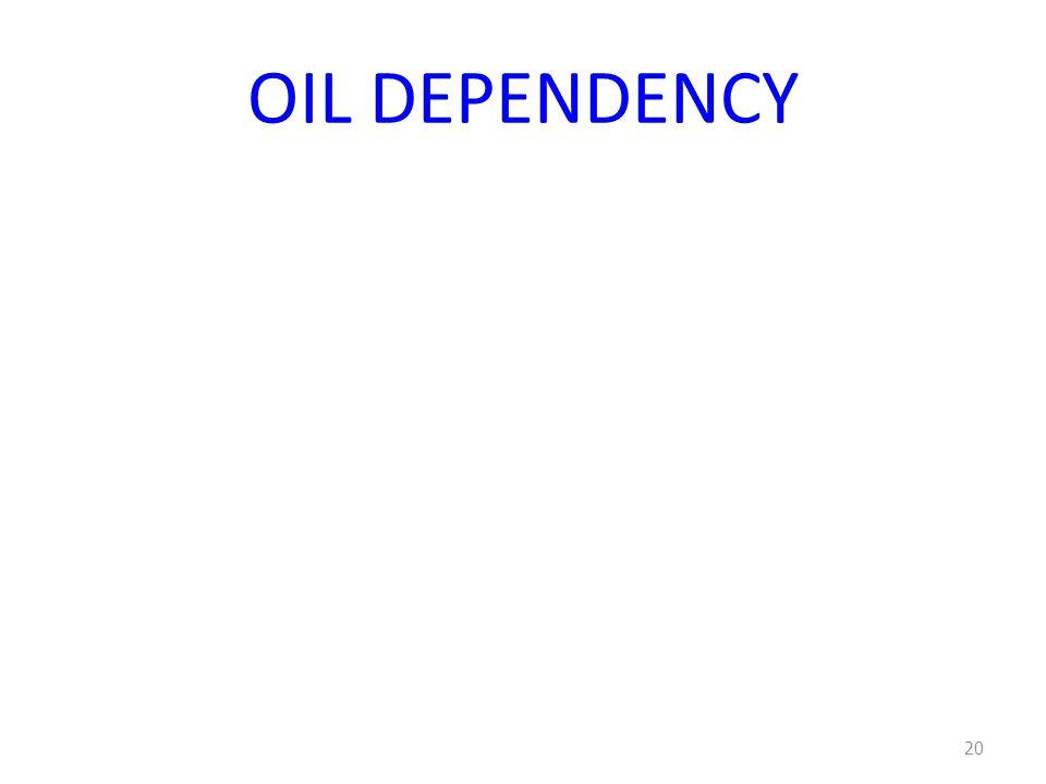 OIL DEPENDENCY 20