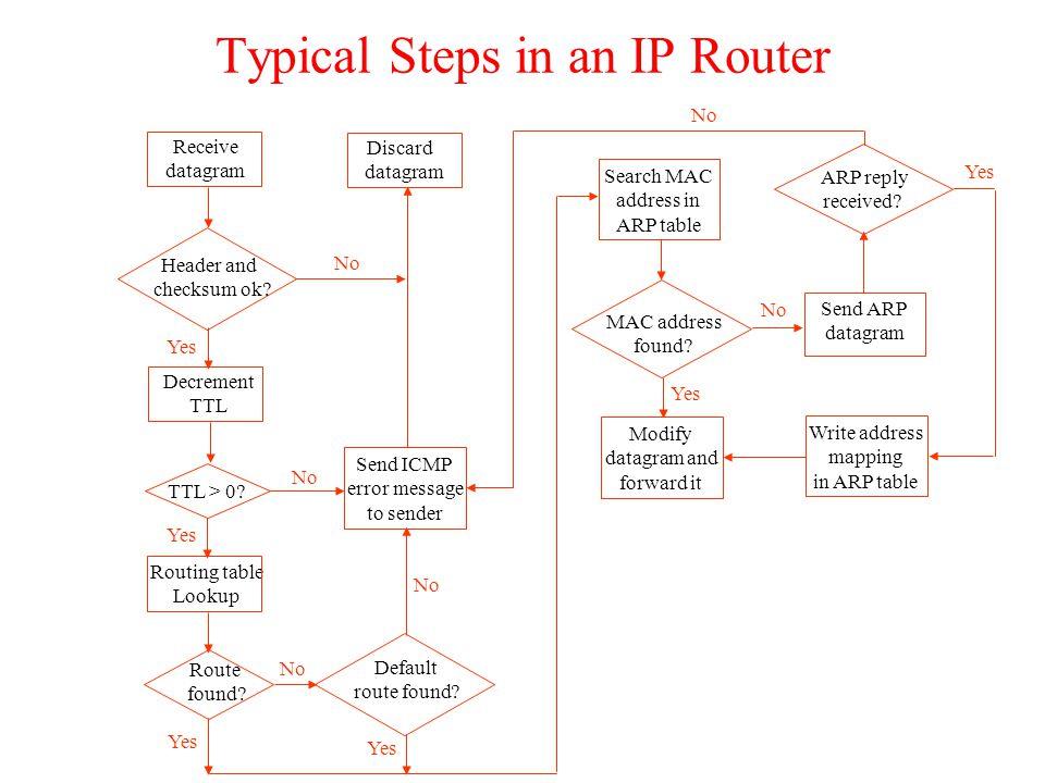 Receive datagram Header and checksum ok. Decrement TTL TTL > 0.