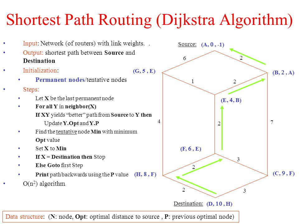 Routing Algorithms Fixed Routing Tables: After each network reconfiguration/change all routing tables are centrally or offline computed and sent to all nodes Advantage: Optimal routing tables, network is not used for routing traffice Disadvantage: Not robust against crashes or load changes Rather acceptable in the version of multi-path routing: For each packet a random number in [0, 1] is generated, which is used to select the neighbor to which the pack is sent, Example (routing table in node Z): TargetNeighbor XNeighbor Y A [0, 70%[ [70%, 1[ B [0, 60%[ [60%, 1[ Alternatives paths are used for: Dividing traffic (no probabilities): e.g.