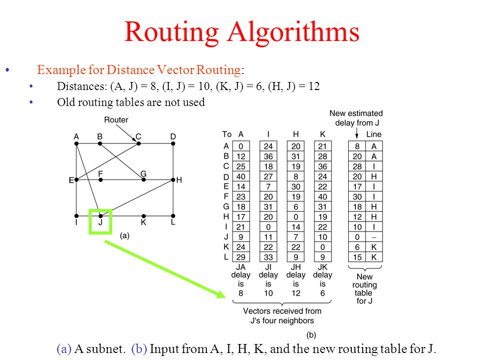 Routing Algorithms Distance Vector Routing: Count-to-Infinity Problem Good news propagate fast Bad news propagate very slowly Example: (a)Good news: A is up (and was down): propagation speed 1 hop / period (b)Bad news: A is down (and was up): very slow propagation Means router thinks that A is down (  ) 3 because C says 2 (+1) 4 because C's neighbors are 3 (+1) rows rows: number of exchanged messages until all realize that A is down.