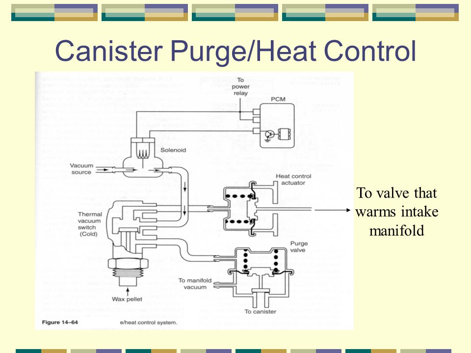 Canister Purge/Heat Control To valve that warms intake manifold