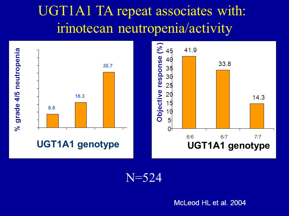 UGT1A1 TA repeat associates with: irinotecan neutropenia/activity 35.7 16.3 8.6 0 5 10 15 20 25 30 35 40 45 50 6/66/77/7 P=0.007 UGT1A1 genotype % grade 4/5 neutropenia N=524 41.9 33.8 14.3 0 5 10 15 20 25 30 35 40 45 6/66/77/7 UGT1A1 genotype Objective response (%) P=0.045 McLeod HL et al.