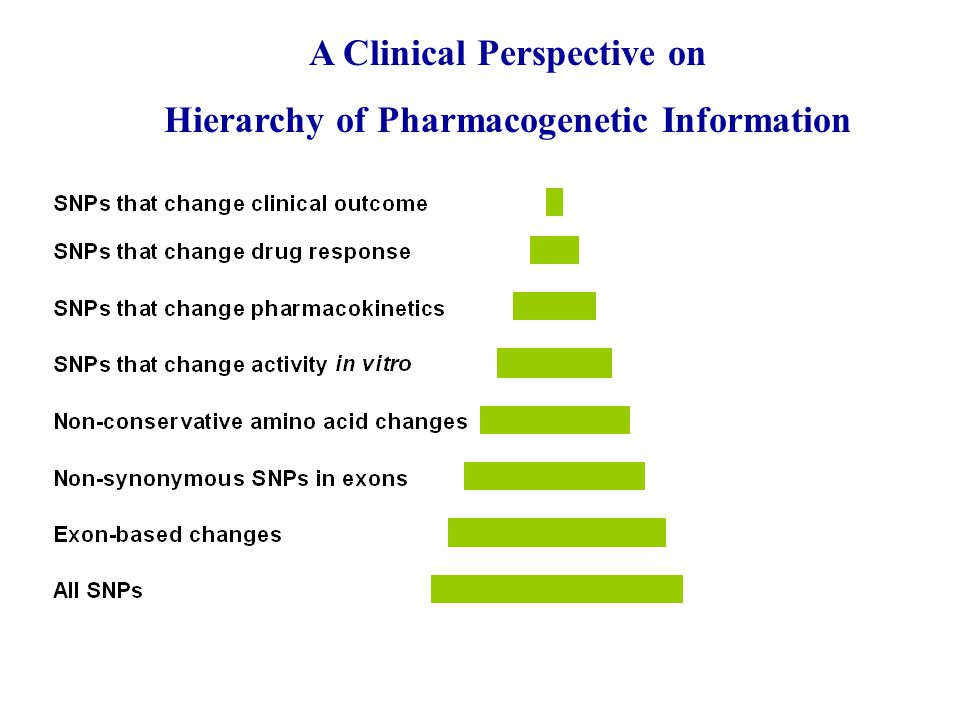 A Clinical Perspective on Hierarchy of Pharmacogenetic Information