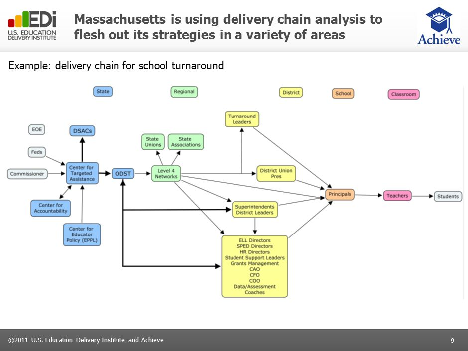 9 ©2011 U.S. Education Delivery Institute and Achieve Massachusetts is using delivery chain analysis to flesh out its strategies in a variety of areas