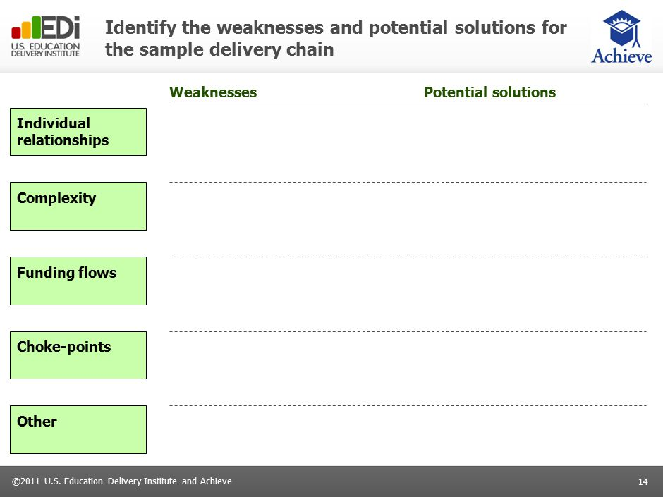 14 ©2011 U.S. Education Delivery Institute and Achieve Identify the weaknesses and potential solutions for the sample delivery chain WeaknessesPotenti