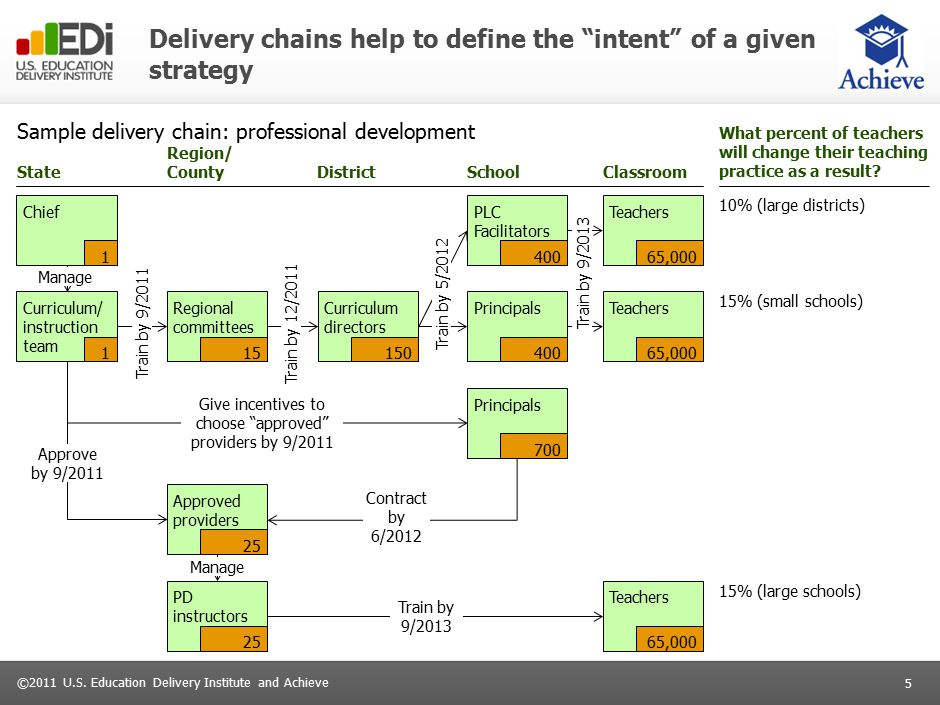 """5 ©2011 U.S. Education Delivery Institute and Achieve Delivery chains help to define the """"intent"""" of a given strategy Sample delivery chain: professio"""