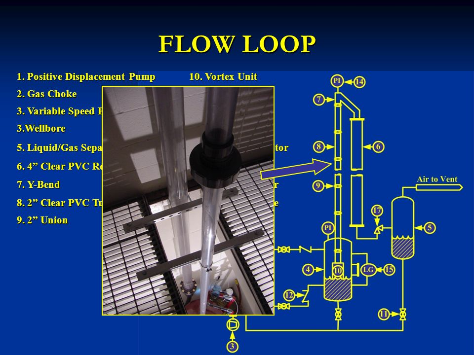 VTVTVTVT= Terminal gas velocity, ft/s = Surface tension, dyne/cm LLLL= Liquid density, lb m /ft 3 GGGG= Gas density, lb m /ft 3 Turner et.