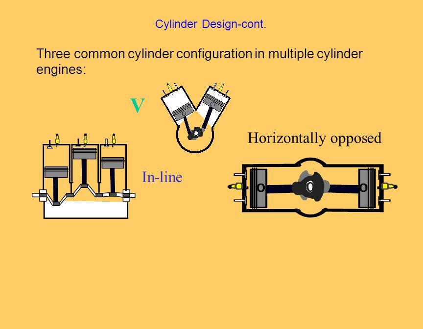 Cylinder Design-cont.