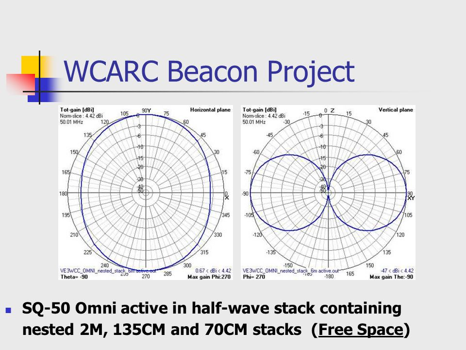 WCARC Beacon Project SQ-50 Omni active in half-wave stack containing nested 2M, 135CM and 70CM stacks (Free Space)
