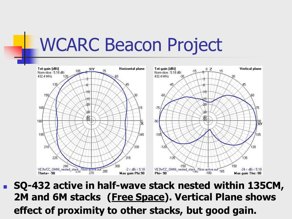 WCARC Beacon Project SQ-432 active in half-wave stack nested within 135CM, 2M and 6M stacks (Free Space).