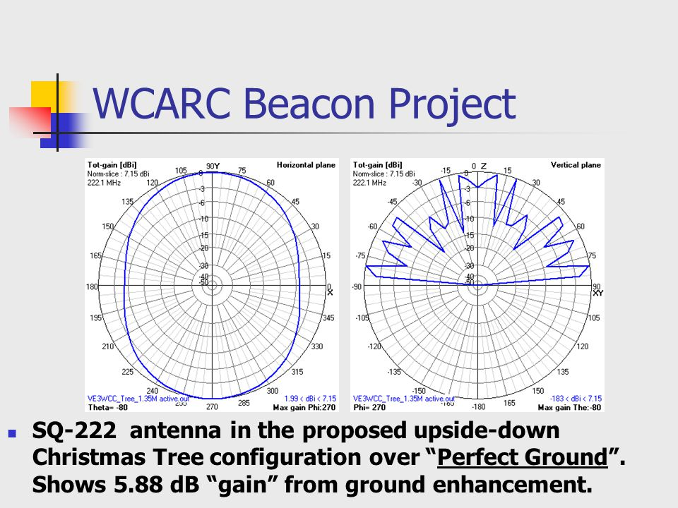 WCARC Beacon Project SQ-222 antenna in the proposed upside-down Christmas Tree configuration over Perfect Ground .