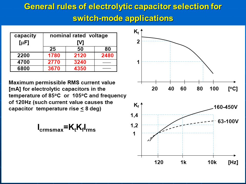 General rules of electrolytic capacitor selection for switch-mode applications capacity nominal rated voltage [  F] [V] 25 50 80 2200 1780 2120 2480 4700 2770 3240 6800 3670 4350 Maximum permissible RMS current value [mA] for electrolytic capacitors in the temperature of 85 o C or 105 o C and frequency of 120Hz (such current value causes the capacitor temperature rise < 8 deg) [ o C] KtKt 1 2 20406080100 [Hz] KfKf 1201k10k 1 1,2 1,4 160-450V 63-100V I crmsmax =K t K f I rms