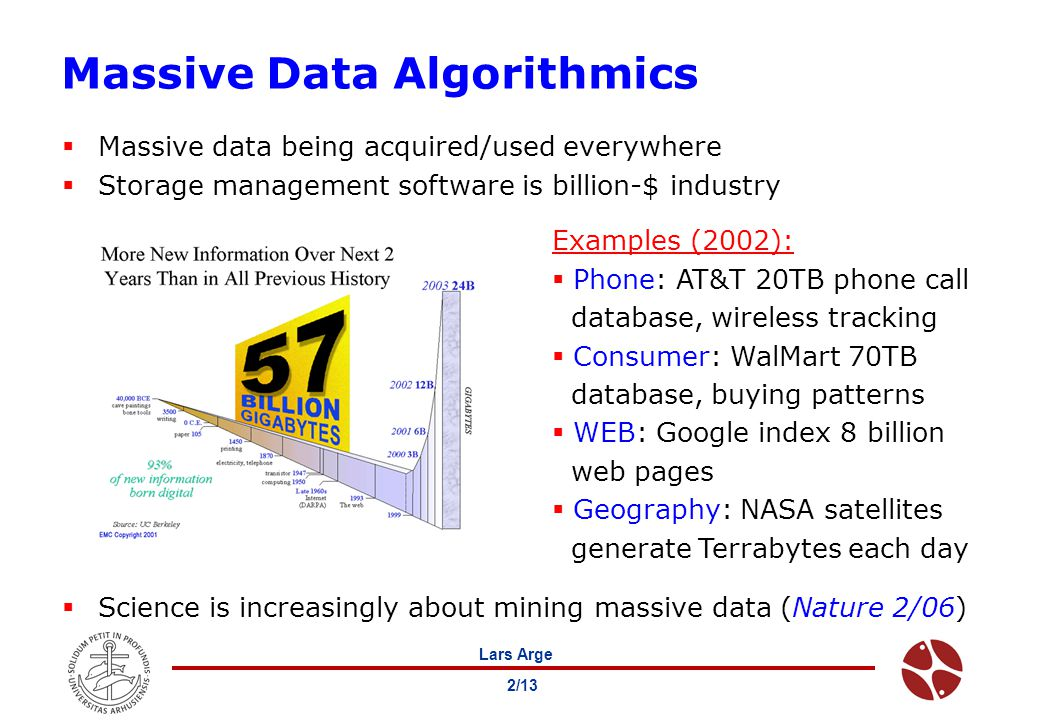 Lars Arge 2/13 Massive Data Algorithmics  Massive data being acquired/used everywhere  Storage management software is billion-$ industry  Science is increasingly about mining massive data (Nature 2/06) Examples (2002):  Phone: AT&T 20TB phone call database, wireless tracking  Consumer: WalMart 70TB database, buying patterns  WEB: Google index 8 billion web pages  Geography: NASA satellites generate Terrabytes each day