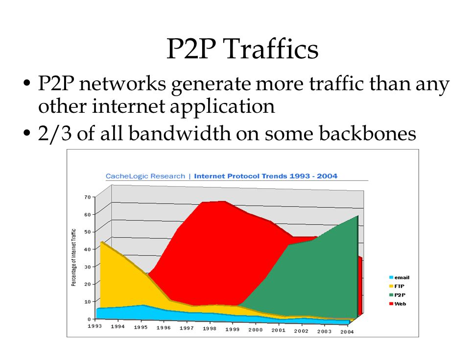 P2P Traffics P2P networks generate more traffic than any other internet application 2/3 of all bandwidth on some backbones