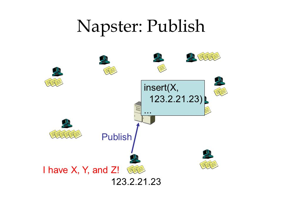 Napster: Publish I have X, Y, and Z! Publish insert(X, 123.2.21.23)... 123.2.21.23