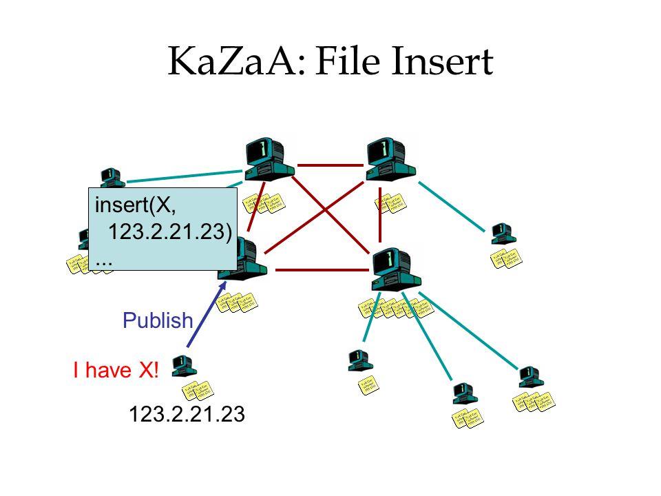 KaZaA: File Insert I have X! Publish insert(X, 123.2.21.23)... 123.2.21.23