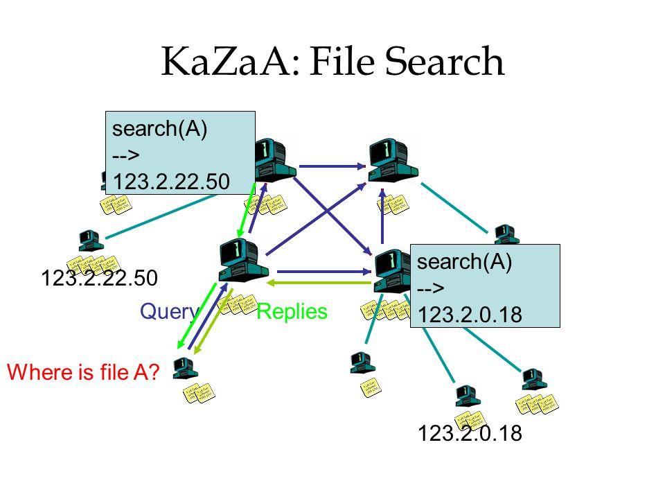 KaZaA: File Search Where is file A? Query search(A) --> 123.2.0.18 search(A) --> 123.2.22.50 Replies 123.2.0.18 123.2.22.50