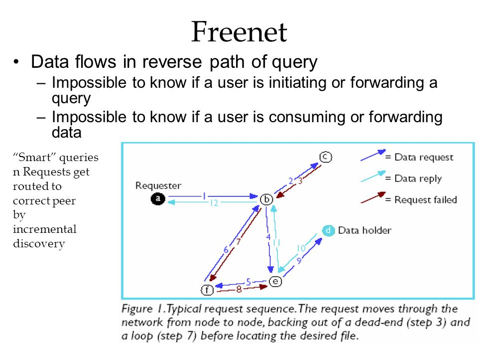 Freenet Data flows in reverse path of query –Impossible to know if a user is initiating or forwarding a query –Impossible to know if a user is consumi