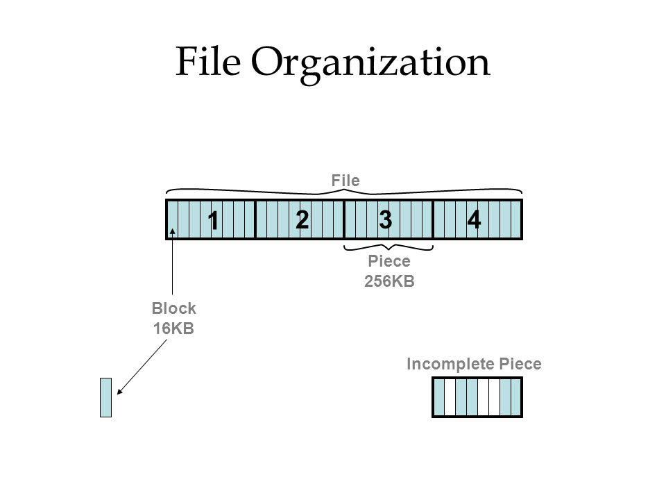 File Organization Piece 256KB Block 16KB File 42 1 3 Incomplete Piece