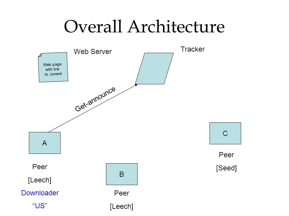 """Overall Architecture Web page with link to.torrent A B C Peer [Leech] Downloader """"US"""" Peer [Seed] Peer [Leech] Tracker Get-announce Web Server"""