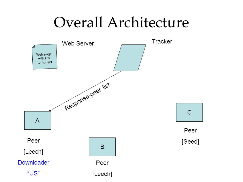 """Overall Architecture Web page with link to.torrent A B C Peer [Leech] Downloader """"US"""" Peer [Seed] Peer [Leech] Tracker Response-peer list Web Server"""