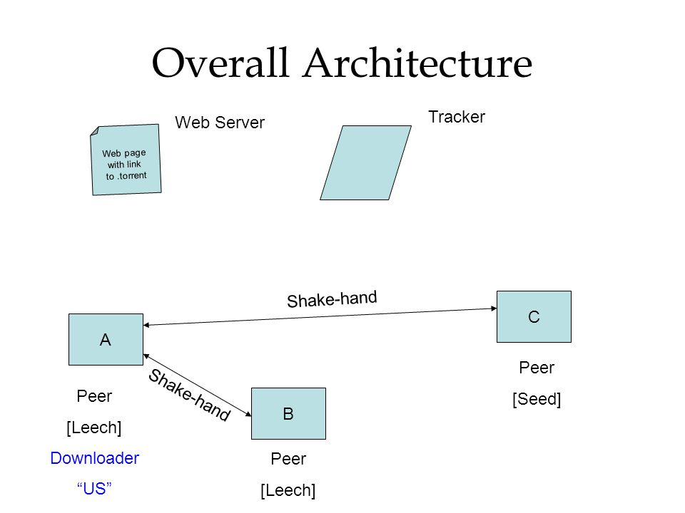 """Overall Architecture Web page with link to.torrent A B C Peer [Leech] Downloader """"US"""" Peer [Seed] Peer [Leech] Tracker Shake-hand Web Server Shake-han"""