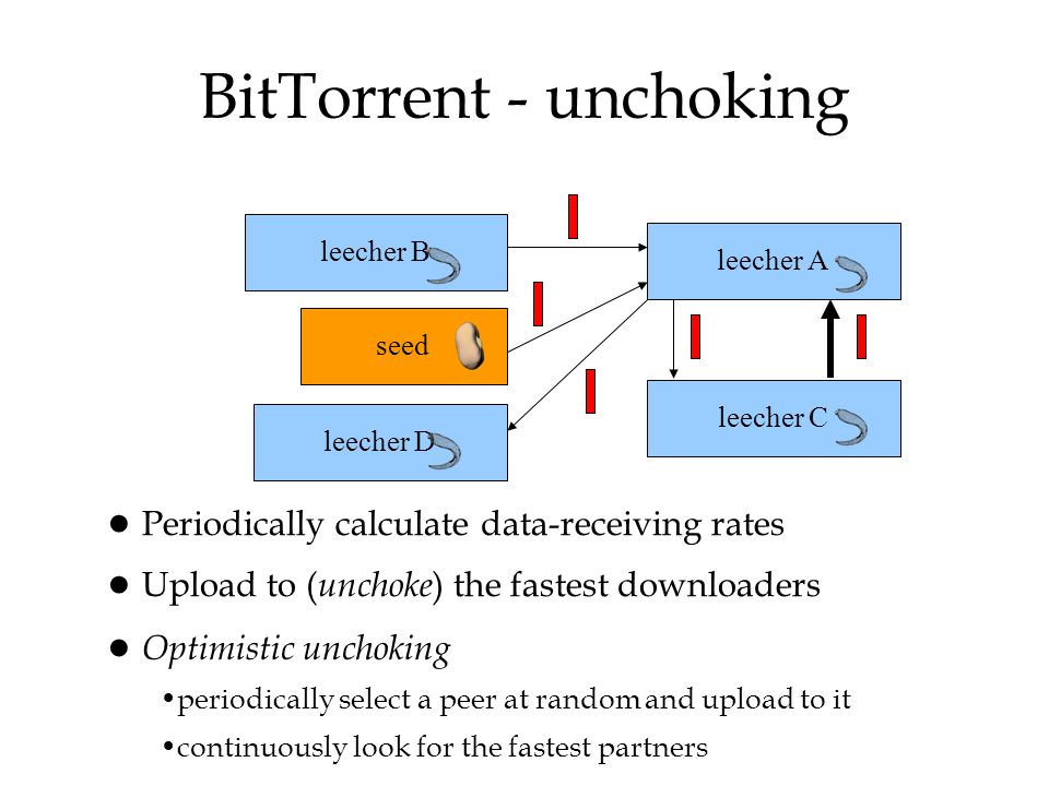 BitTorrent - unchoking leecher Aseed leecher B leecher Cleecher D ● Periodically calculate data-receiving rates ● Upload to ( unchoke ) the fastest do
