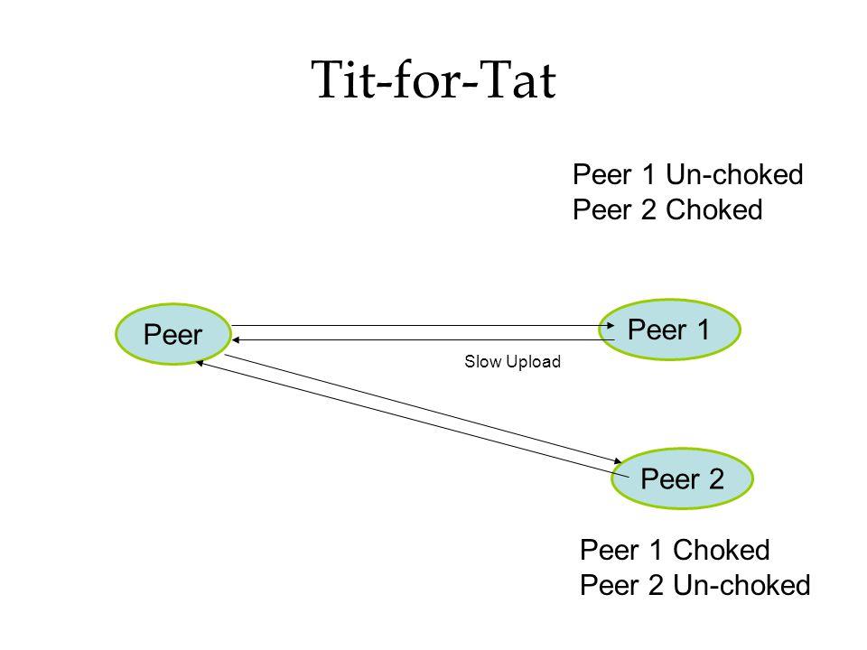 Tit-for-Tat Peer Peer 1 Peer 2 Peer 1 Un-choked Peer 2 Choked Peer 1 Choked Peer 2 Un-choked Slow Upload