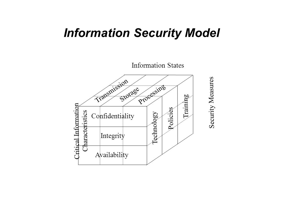 Information Security Model Confidentiality Integrity Availability Transmission Storage Processing Technology Policies Training Information States Critical Information Characteristics Security Measures