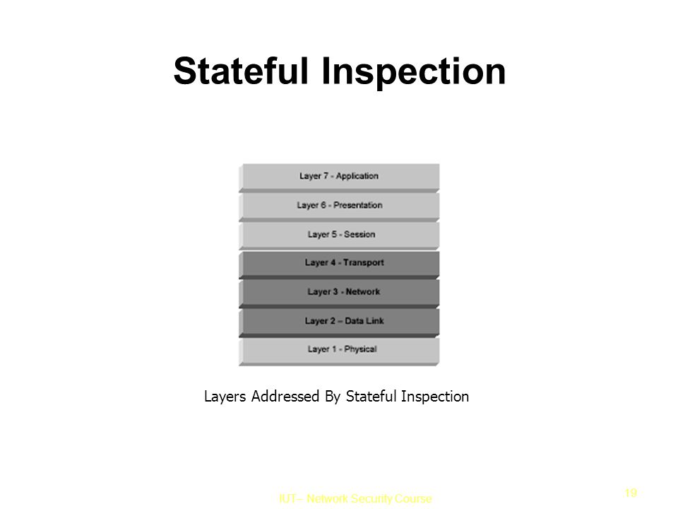 IUT– Network Security Course 19 Stateful Inspection Layers Addressed By Stateful Inspection