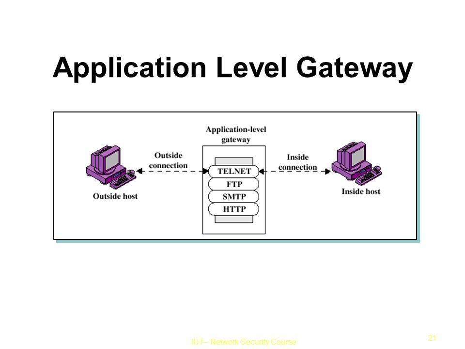 IUT– Network Security Course 21 Application Level Gateway