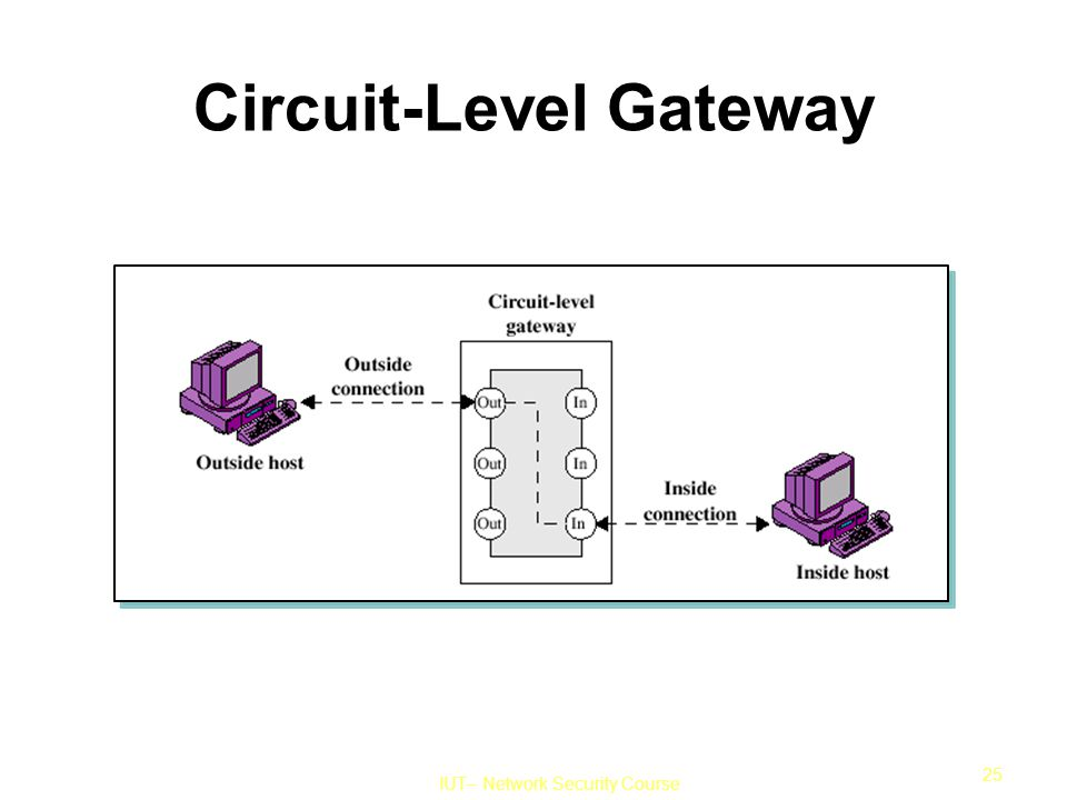IUT– Network Security Course 25 Circuit-Level Gateway
