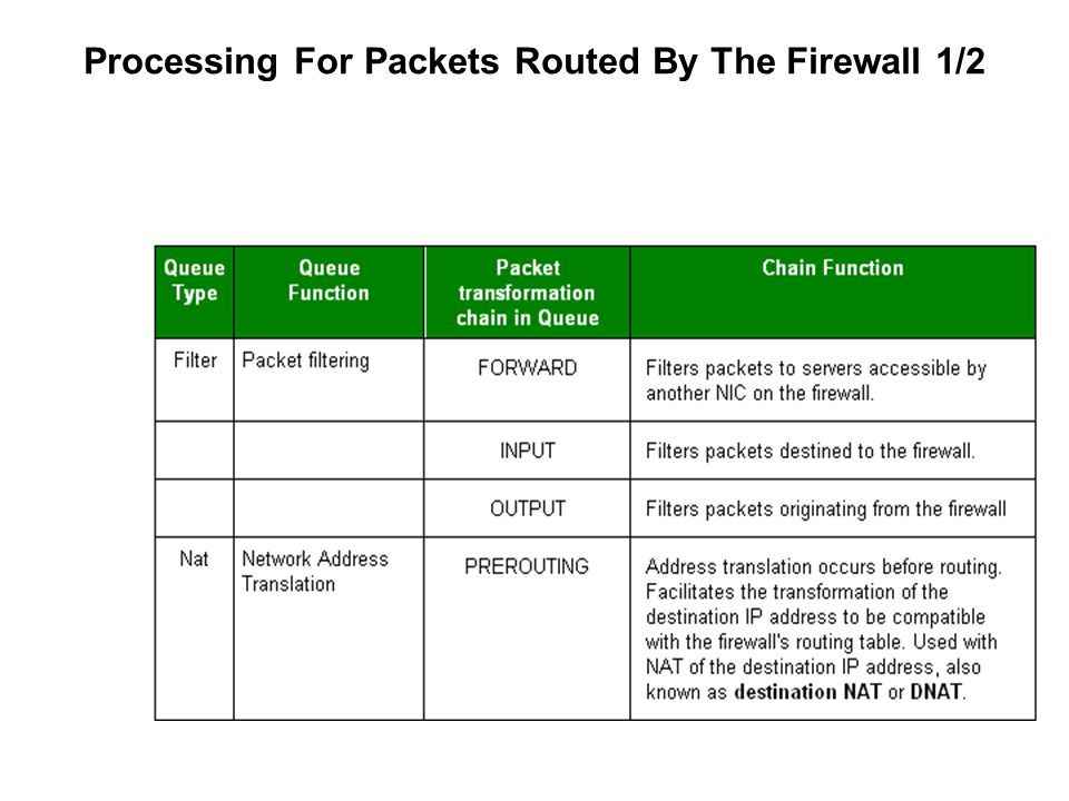 Processing For Packets Routed By The Firewall 1/2