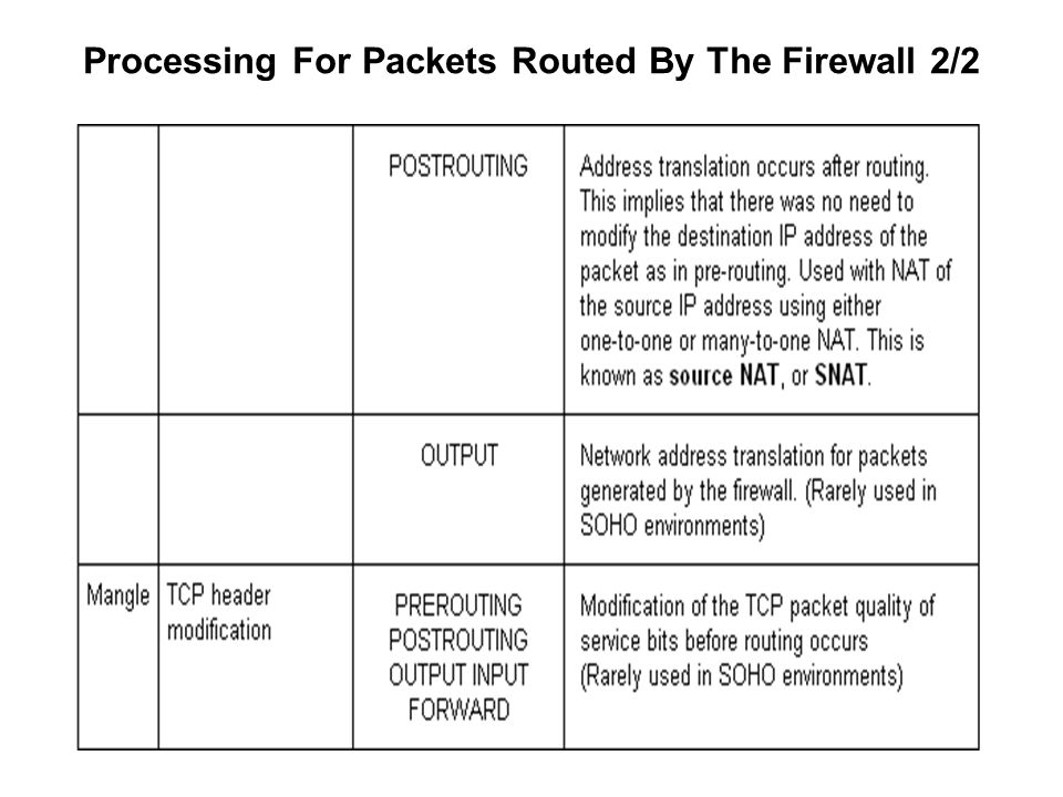 Processing For Packets Routed By The Firewall 2/2