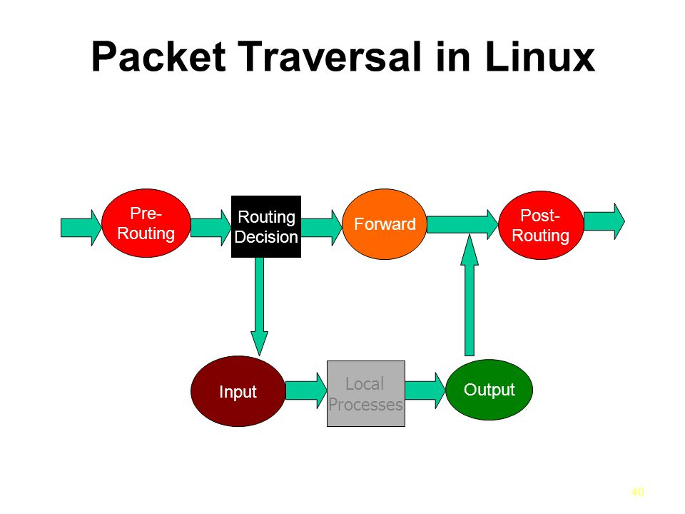 40 Packet Traversal in Linux Input Output Local Processes Forward Routing Decision Pre- Routing Post- Routing
