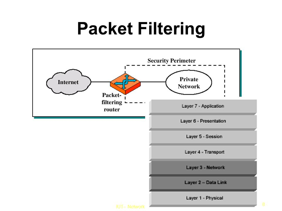 IUT– Network Security Course 8 Packet Filtering
