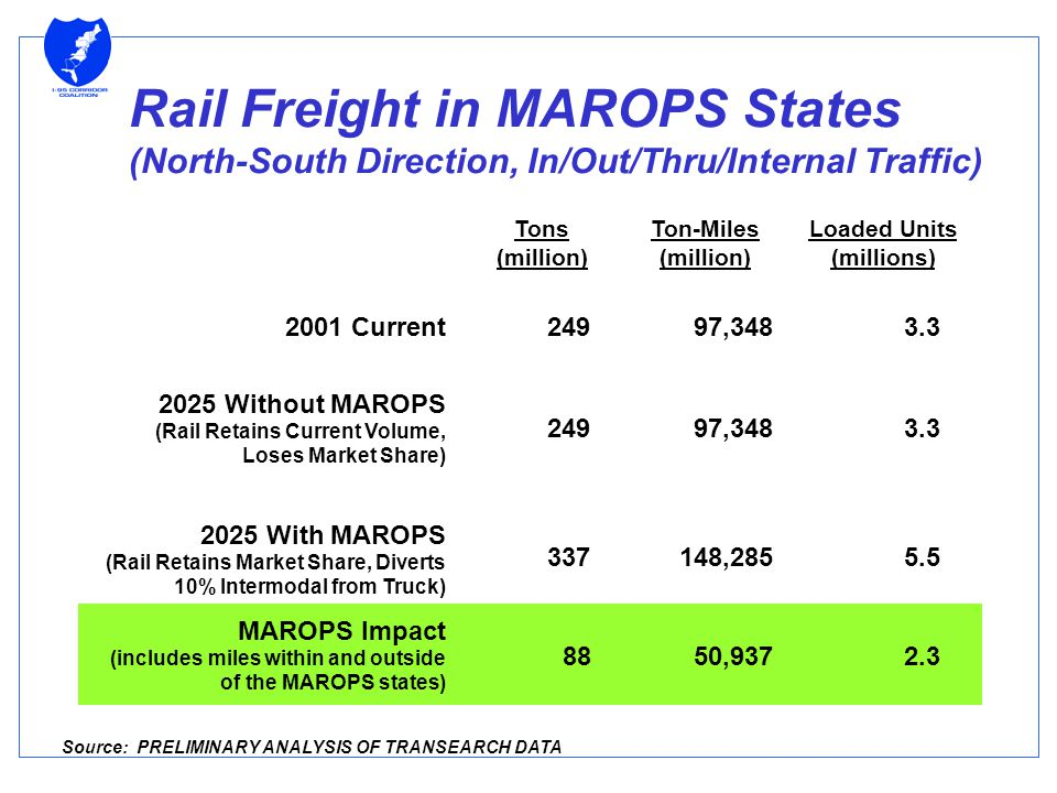 Rail Freight in MAROPS States (North-South Direction, In/Out/Thru/Internal Traffic) Tons (million) Ton-Miles (million) Loaded Units (millions) 2001 Current 24997,348 3.3 2025 Without MAROPS (Rail Retains Current Volume, Loses Market Share) 24997,348 3.3 2025 With MAROPS (Rail Retains Market Share, Diverts 10% Intermodal from Truck) 337148,285 5.5 MAROPS Impact (includes miles within and outside of the MAROPS states) 8850,937 2.3 Source: PRELIMINARY ANALYSIS OF TRANSEARCH DATA