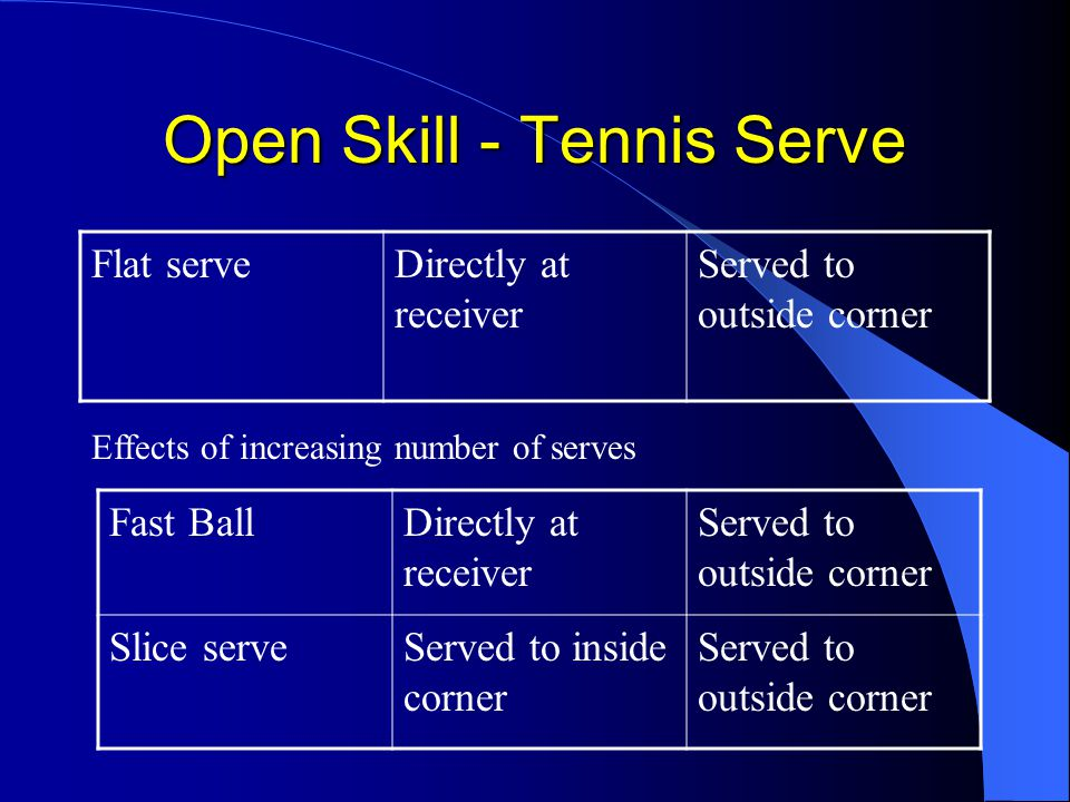 Open Skill - Tennis Serve Flat serveDirectly at receiver Served to outside corner Effects of increasing number of serves Fast BallDirectly at receiver Served to outside corner Slice serveServed to inside corner Served to outside corner